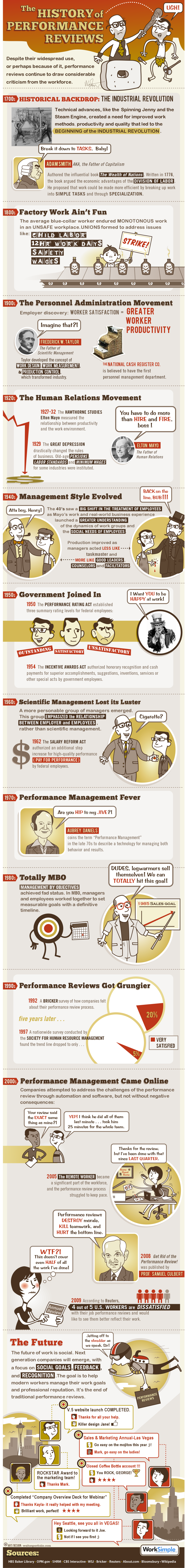 Performance review history - infographic from WorkSimple