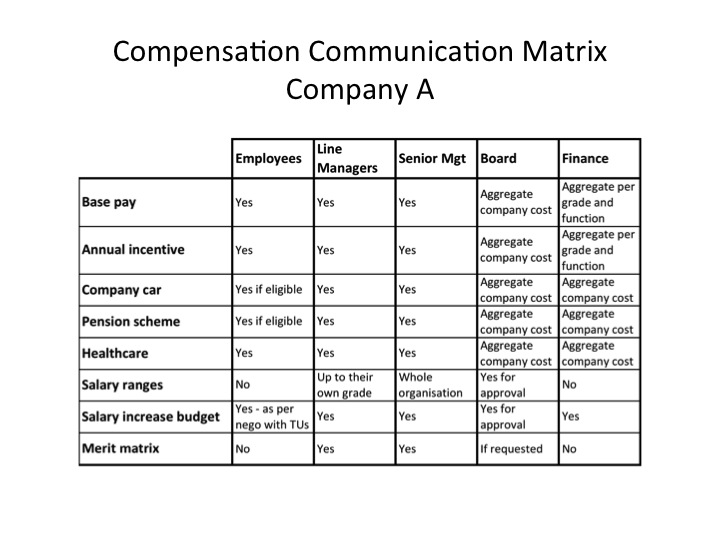 Example of a Compensation Communication matrix
