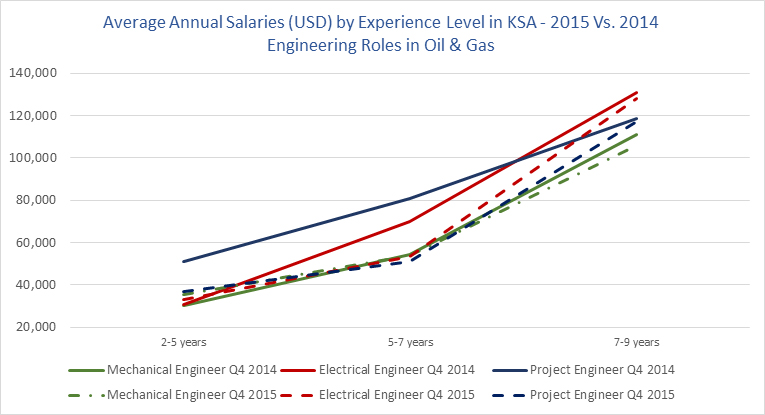 Salaries by experience level in KSA