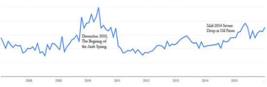 Google Searches for Job Search Keywords from Within Saudi Arabia Over Time