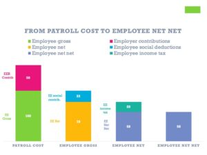 From payroll cost to employee net net salary